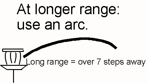 Use an Arc path when using Bi-Moto long range